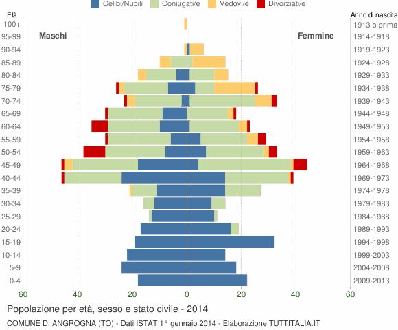 Grafico Popolazione per età, sesso e stato civile Comune di Angrogna (TO)