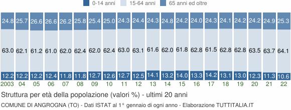 Grafico struttura della popolazione Comune di Angrogna (TO)