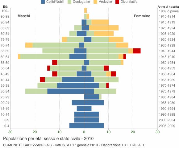 Grafico Popolazione per età, sesso e stato civile Comune di Carezzano (AL)