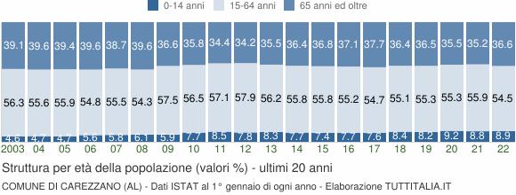 Grafico struttura della popolazione Comune di Carezzano (AL)