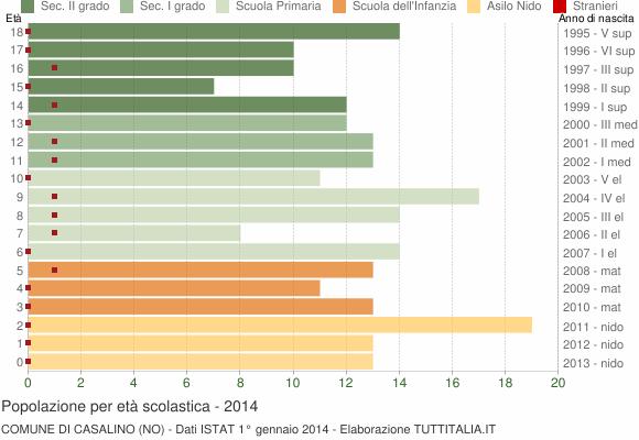 Grafico Popolazione in età scolastica - Casalino 2014