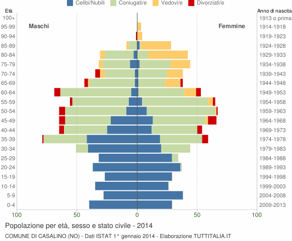 Grafico Popolazione per età, sesso e stato civile Comune di Casalino (NO)