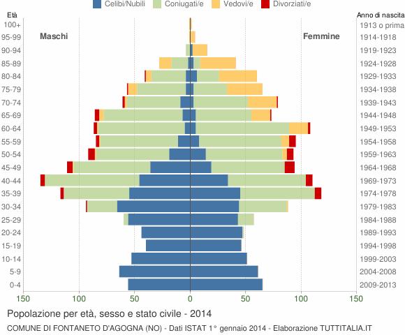 Grafico Popolazione per età, sesso e stato civile Comune di Fontaneto d'Agogna (NO)
