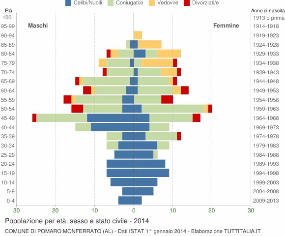 Grafico Popolazione per età, sesso e stato civile Comune di Pomaro Monferrato (AL)