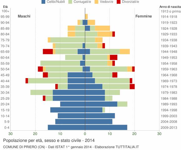 Grafico Popolazione per età, sesso e stato civile Comune di Priero (CN)