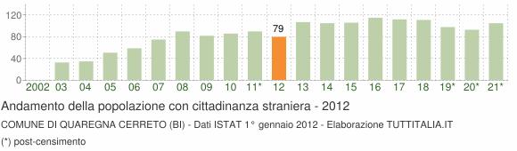 Grafico andamento popolazione stranieri Comune di Quaregna Cerreto (BI)