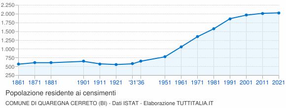 Grafico andamento storico popolazione Comune di Quaregna Cerreto (BI)