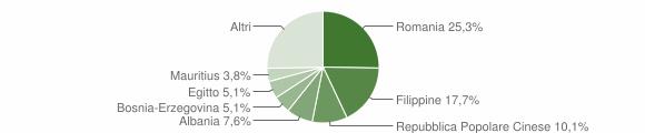 Grafico cittadinanza stranieri - Quaregna Cerreto 2012