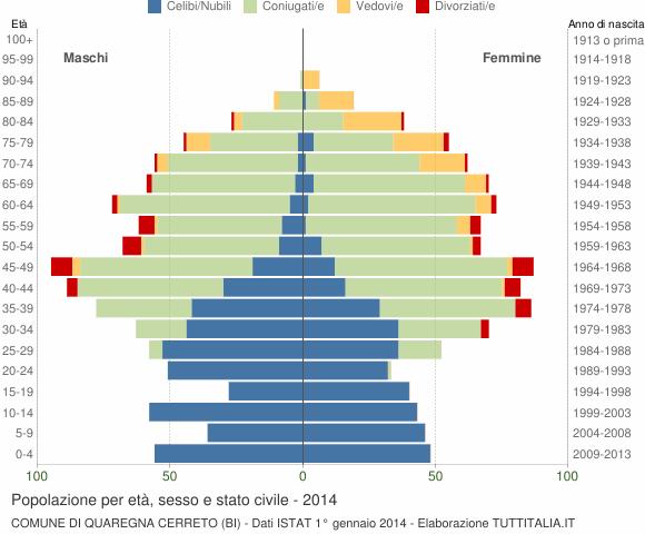 Grafico Popolazione per età, sesso e stato civile Comune di Quaregna Cerreto (BI)