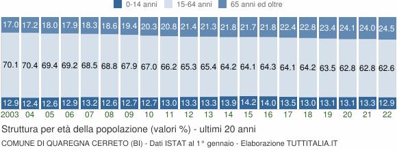 Grafico struttura della popolazione Comune di Quaregna Cerreto (BI)