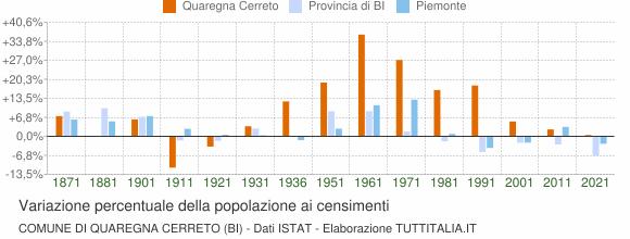 Grafico variazione percentuale della popolazione Comune di Quaregna Cerreto (BI)