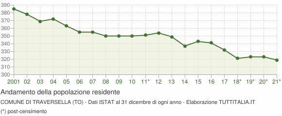 Andamento popolazione Comune di Traversella (TO)