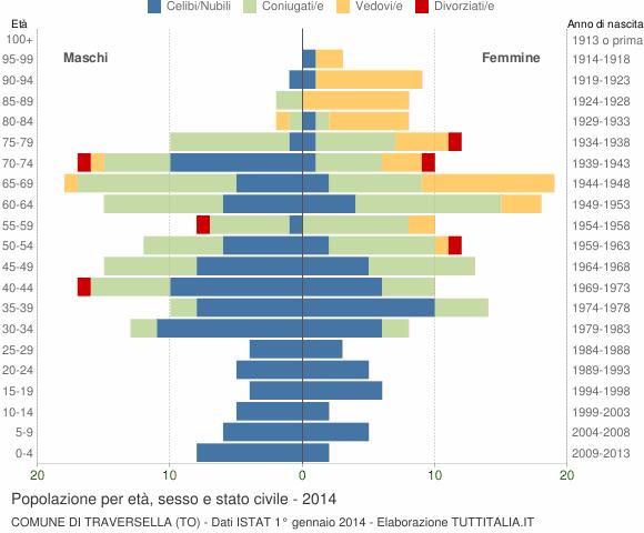 Grafico Popolazione per età, sesso e stato civile Comune di Traversella (TO)