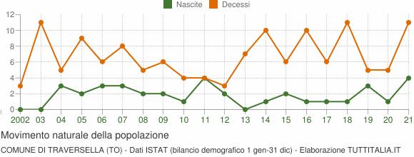 Grafico movimento naturale della popolazione Comune di Traversella (TO)