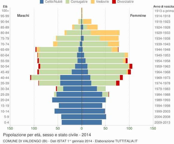 Grafico Popolazione per età, sesso e stato civile Comune di Valdengo (BI)