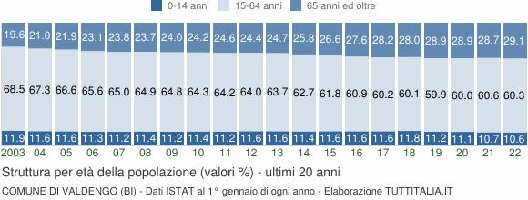 Grafico struttura della popolazione Comune di Valdengo (BI)