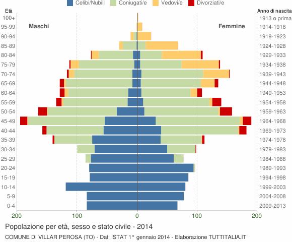 Grafico Popolazione per età, sesso e stato civile Comune di Villar Perosa (TO)