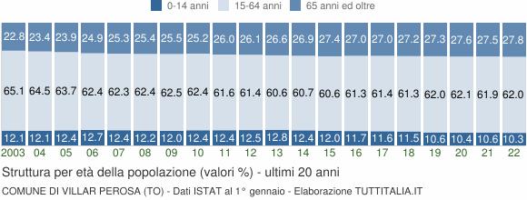 Grafico struttura della popolazione Comune di Villar Perosa (TO)