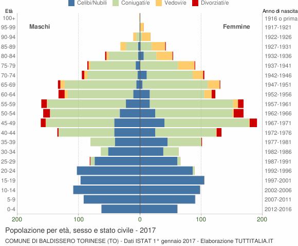 Grafico Popolazione per età, sesso e stato civile Comune di Baldissero Torinese (TO)
