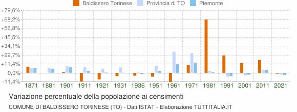 Grafico variazione percentuale della popolazione Comune di Baldissero Torinese (TO)