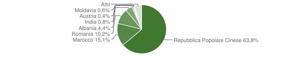 Grafico cittadinanza stranieri - Barge 2018