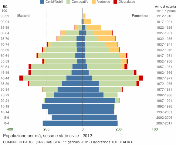 Grafico Popolazione per età, sesso e stato civile Comune di Barge (CN)