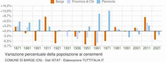 Grafico variazione percentuale della popolazione Comune di Barge (CN)