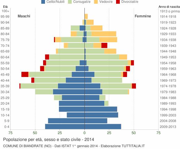 Grafico Popolazione per età, sesso e stato civile Comune di Biandrate (NO)