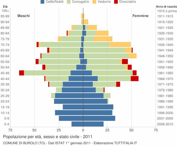 Grafico Popolazione per età, sesso e stato civile Comune di Burolo (TO)