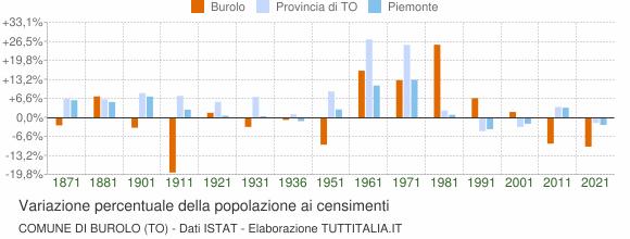 Grafico variazione percentuale della popolazione Comune di Burolo (TO)
