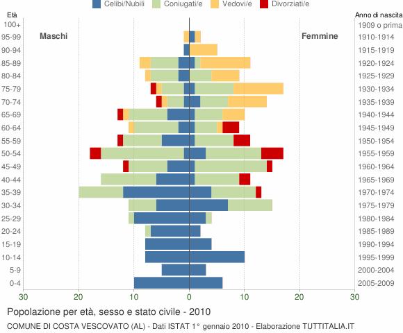 Grafico Popolazione per età, sesso e stato civile Comune di Costa Vescovato (AL)