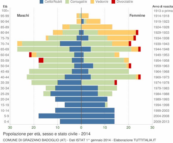 Grafico Popolazione per età, sesso e stato civile Comune di Grazzano Badoglio (AT)