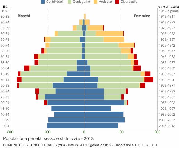 Grafico Popolazione per età, sesso e stato civile Comune di Livorno Ferraris (VC)