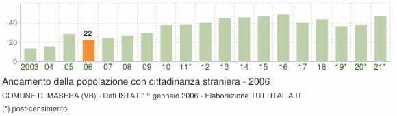 Grafico andamento popolazione stranieri Comune di Masera (VB)