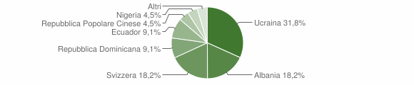 Grafico cittadinanza stranieri - Masera 2006