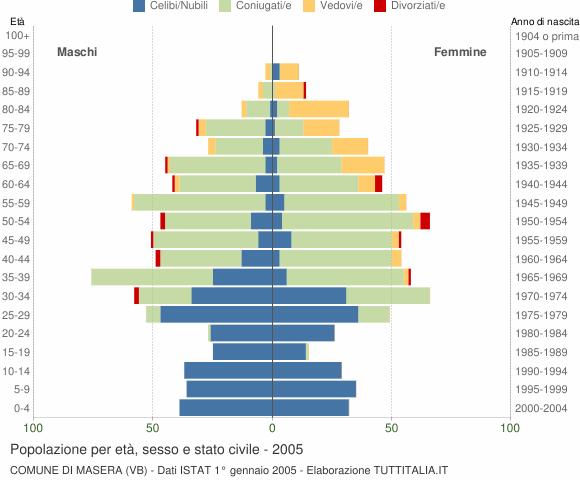 Grafico Popolazione per età, sesso e stato civile Comune di Masera (VB)