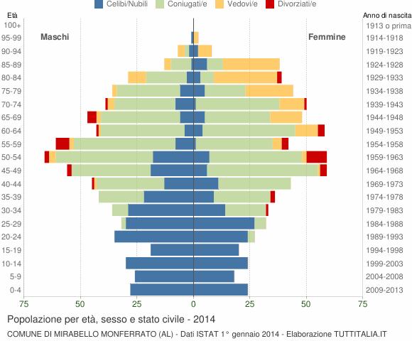 Grafico Popolazione per età, sesso e stato civile Comune di Mirabello Monferrato (AL)