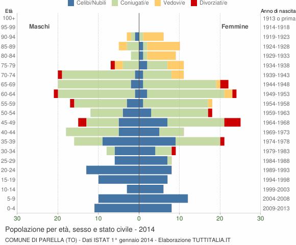 Grafico Popolazione per età, sesso e stato civile Comune di Parella (TO)