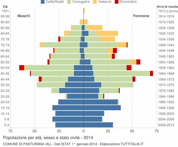 Grafico Popolazione per età, sesso e stato civile Comune di Pasturana (AL)