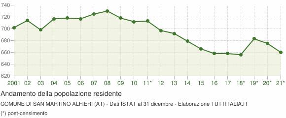 Andamento popolazione Comune di San Martino Alfieri (AT)