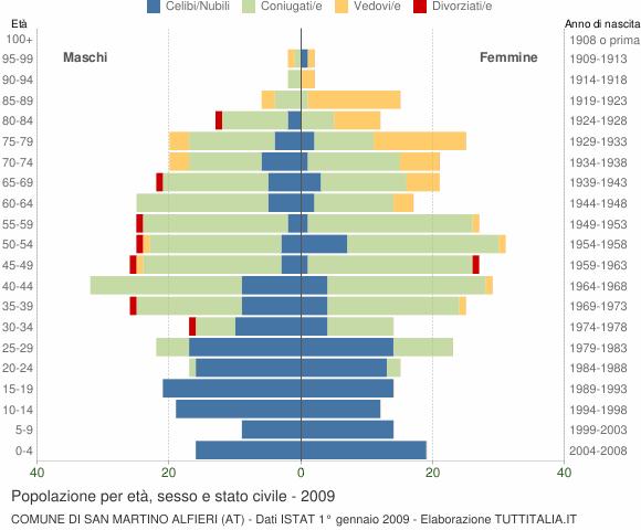 Grafico Popolazione per età, sesso e stato civile Comune di San Martino Alfieri (AT)