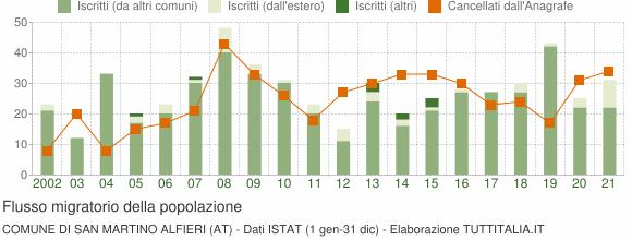 Flussi migratori della popolazione Comune di San Martino Alfieri (AT)