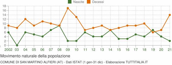 Grafico movimento naturale della popolazione Comune di San Martino Alfieri (AT)