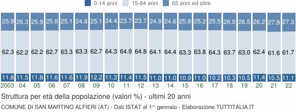 Grafico struttura della popolazione Comune di San Martino Alfieri (AT)