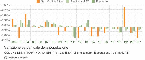 Variazione percentuale della popolazione Comune di San Martino Alfieri (AT)