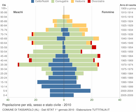 Grafico Popolazione per età, sesso e stato civile Comune di Tassarolo (AL)