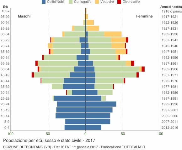 Grafico Popolazione per età, sesso e stato civile Comune di Trontano (VB)