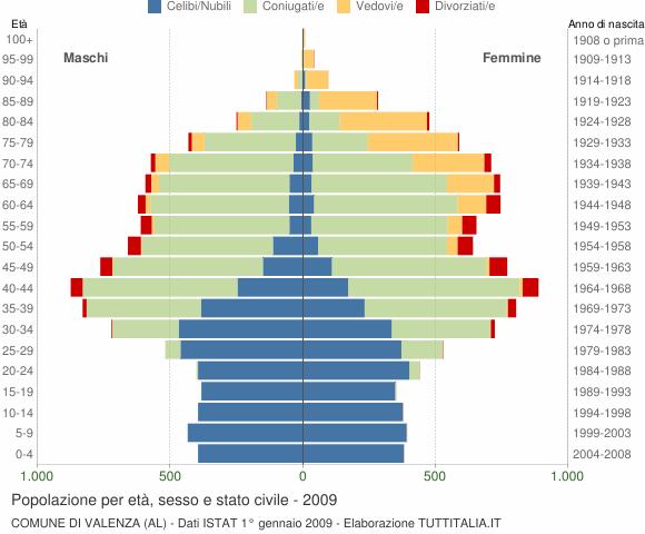 Grafico Popolazione per età, sesso e stato civile Comune di Valenza (AL)