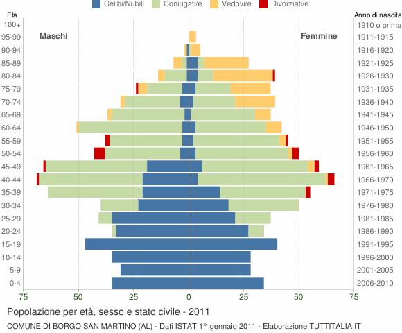 Grafico Popolazione per età, sesso e stato civile Comune di Borgo San Martino (AL)