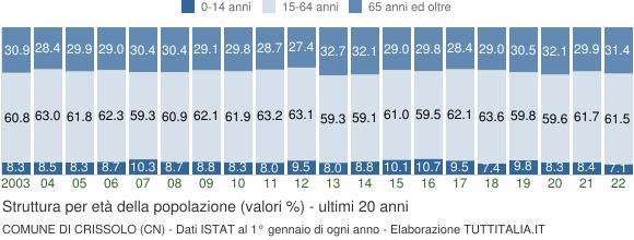 Grafico struttura della popolazione Comune di Crissolo (CN)